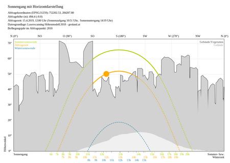 Diagramm Sonnenstandsanalyse
